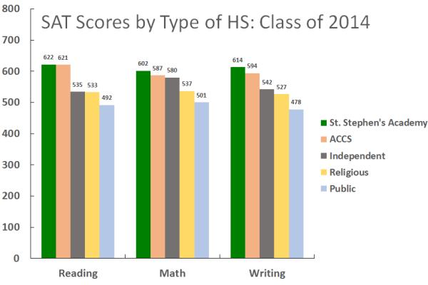 SATScoresGraph
