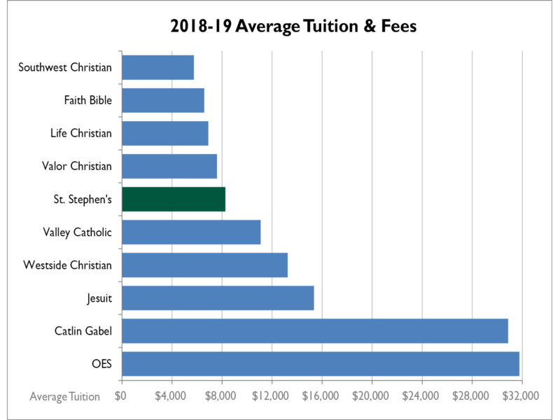 2018-19 Average Tuition & Fees