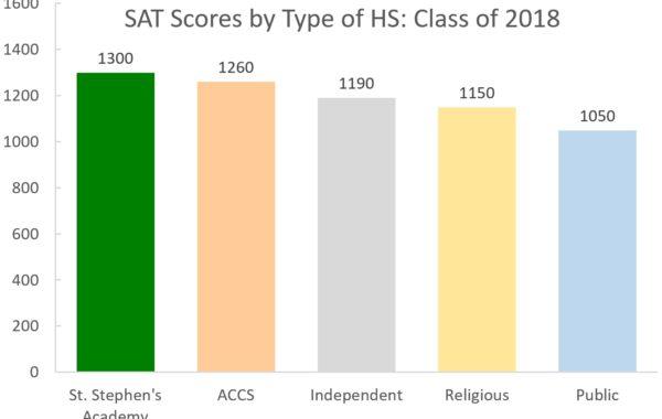2018_SAT_ScoresComparison